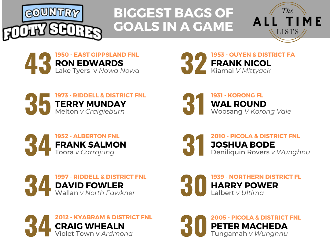 All Time List Biggest bags of goals in a game